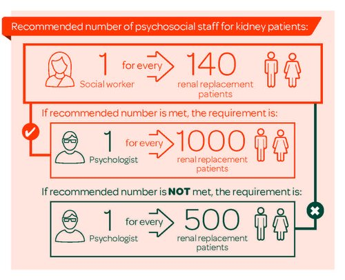 Psychosocial report infographic - recommended staff